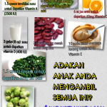 Nutrisi yang diperlukan oleh kanak-kanak