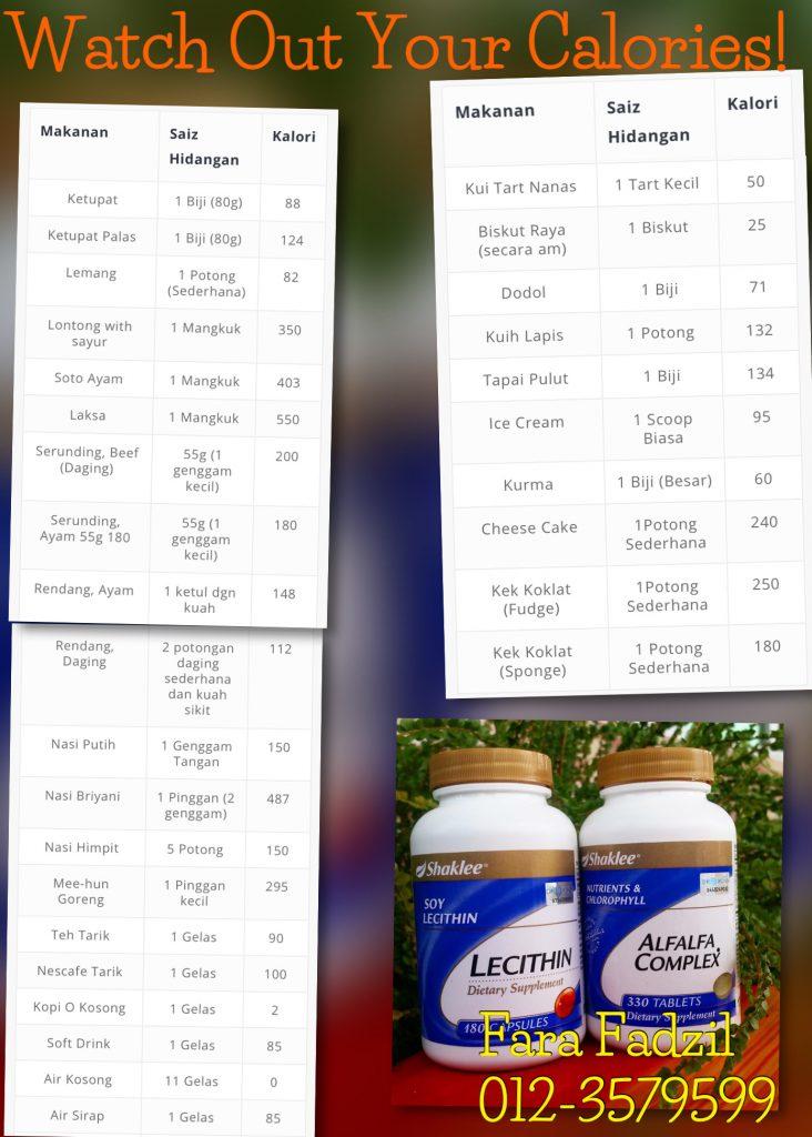 panduan jumlah kalori dalam setiap makanan